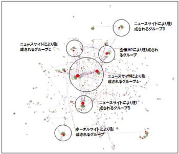 「日本の広告費」に関するTwitter上のユーザー分布