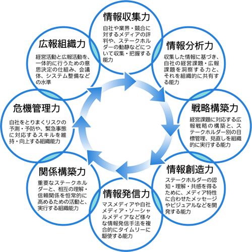 8つの広報力