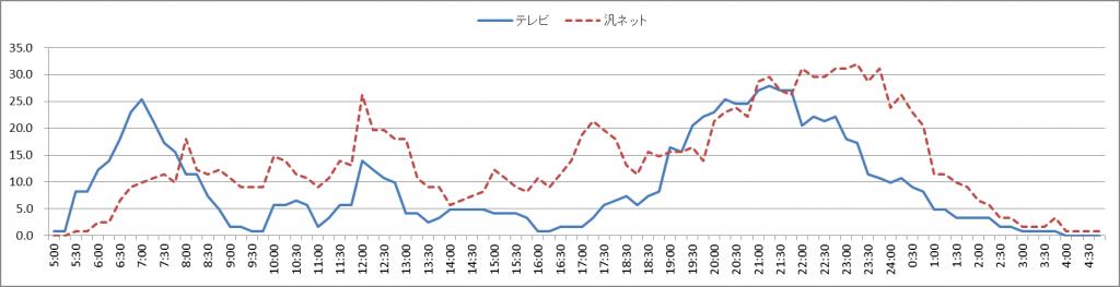図7 「配偶者なし」の時刻帯別テレビ、ネットの利用率(30代)