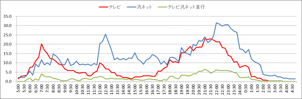図2 20代テレビ視聴行動率とネット利用率の事故区別推移