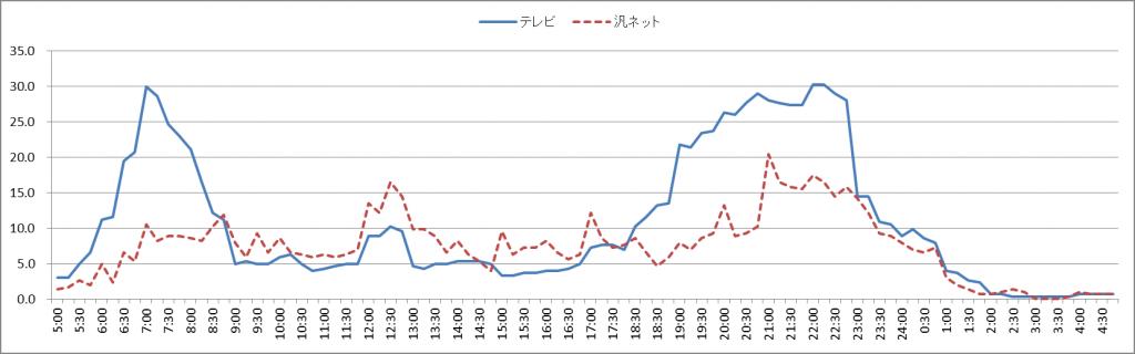 図6 「配偶者あり」の時刻帯別テレビ、ネットの利用率(30代)