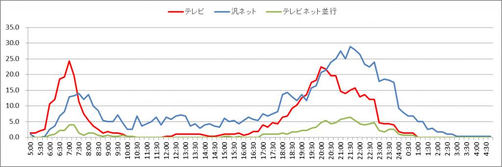 図1 10代テレビ視聴行動率とネット利用率の事故区別推移
