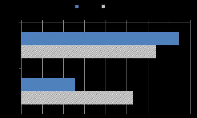 図8 配偶者の有無によるテレビ、ネット平均利用時間(単位:分、30代)