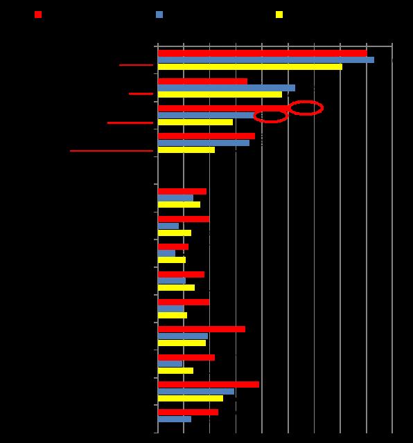 【図2】選挙期間中、選挙関連情報を得た情報源