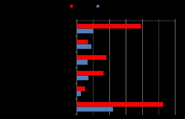 【図5】ソーシャルメディアでの選挙情報接触