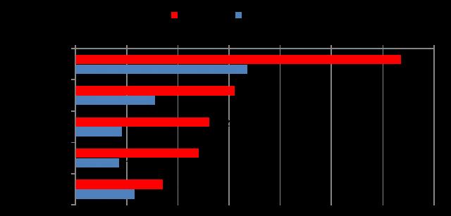 【図6】主な政党ウェブサイトへの接触