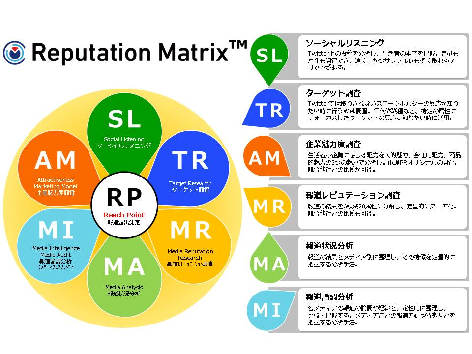 ☆ReputationMatrix(リリース・WEBサイト用図)_170630+