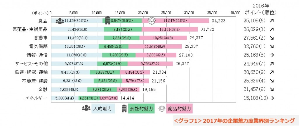 1_gyoukai_rank_2017_