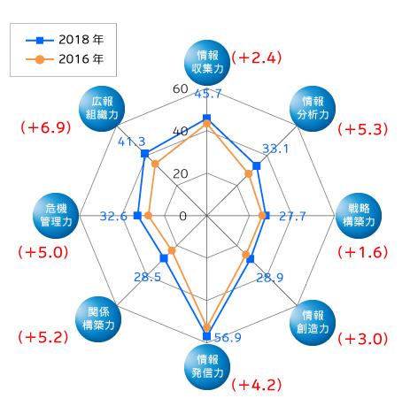 8つの広報力(前回比較)グラフ