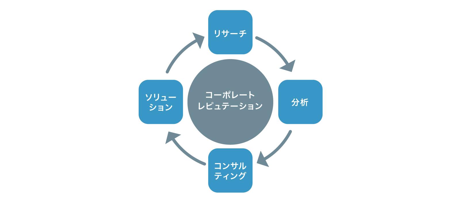 状況を分析・把握し、目標設定から情報発信施策まで