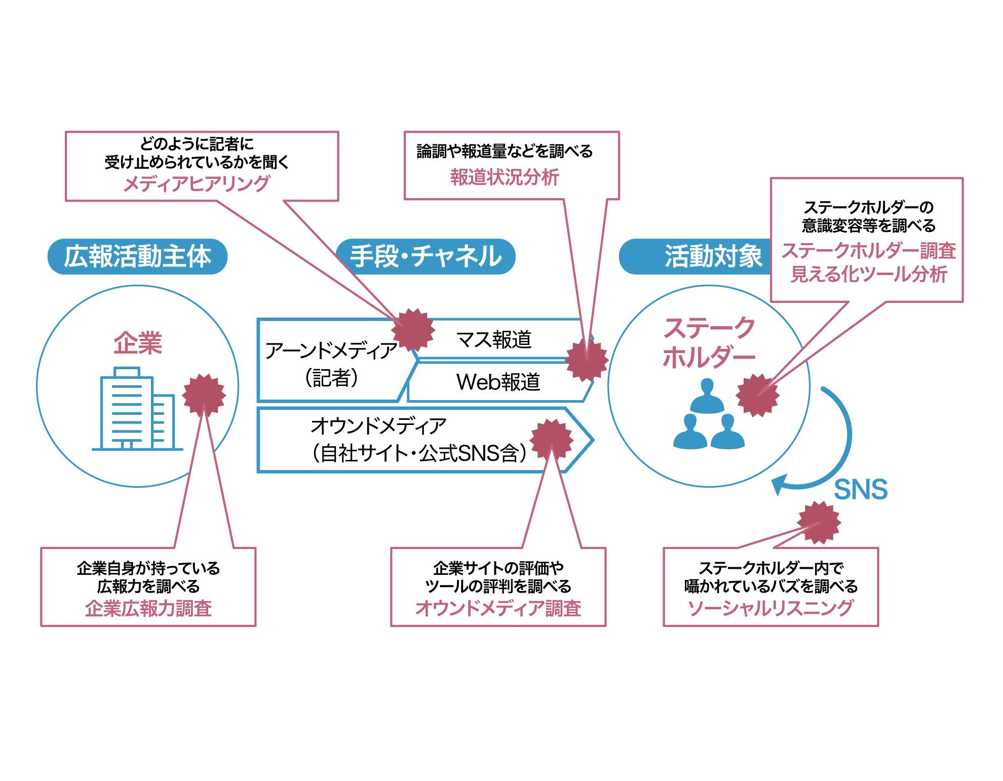 プログラムのイメージ