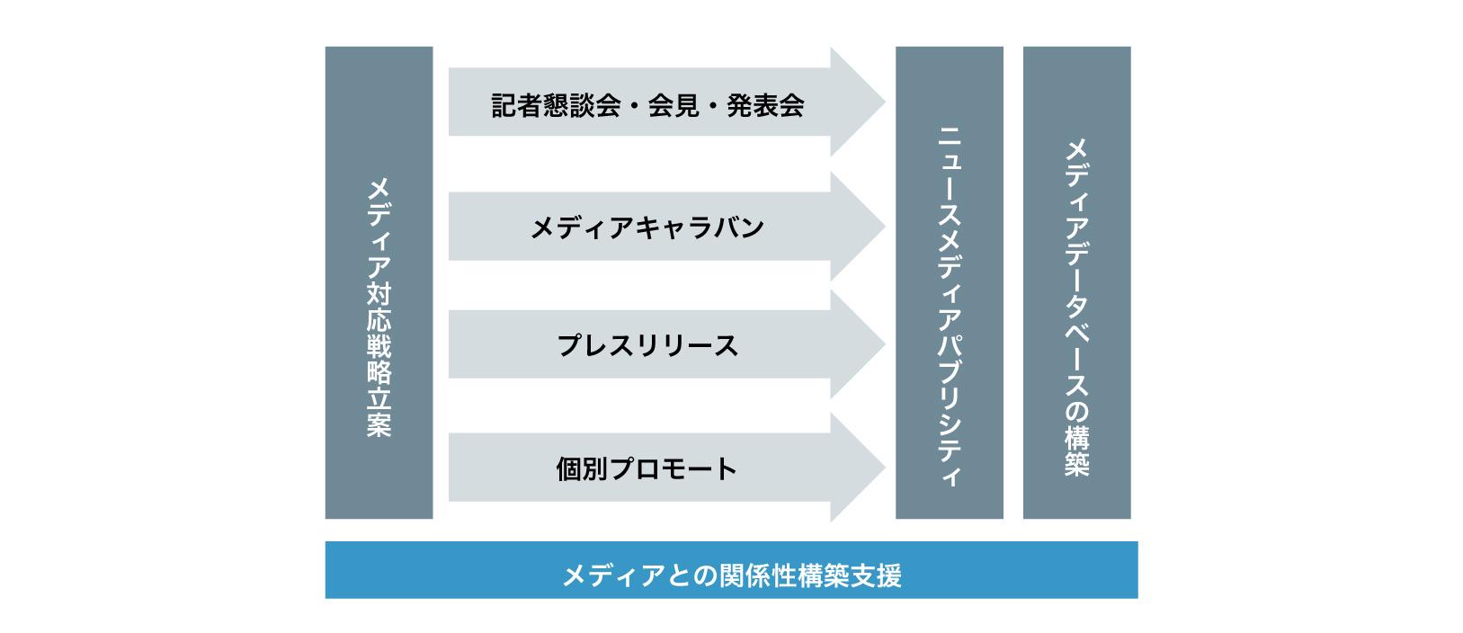 重点テーマ・業務領域