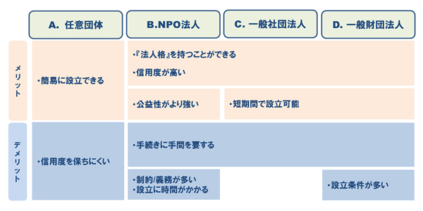 第三者組織形態例とその特性(一部)