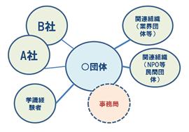 組織の枠組みのイメージ1