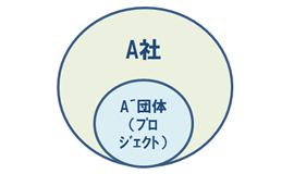 組織の枠組みのイメージ2