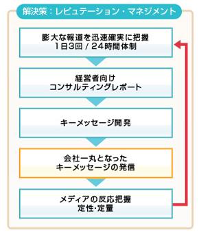 メディアレピュテーション 解決策 レピュテーション・マネジメント 図解