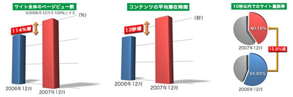 武蔵野大学サイト 過去一年間のアクセスログ解析結果画像